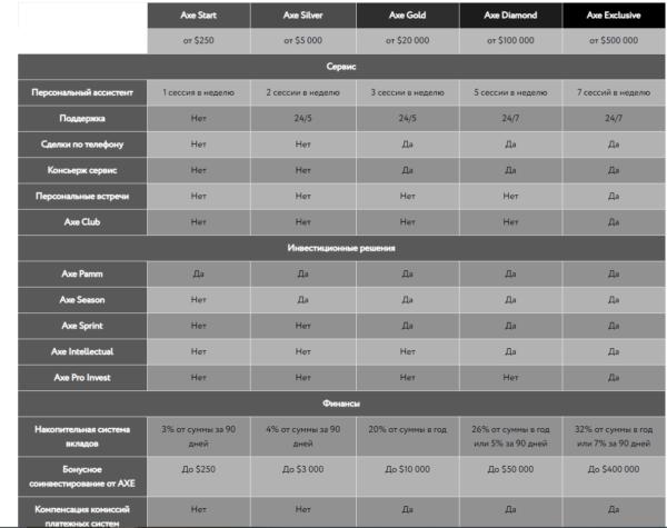 виды счетов Axe Capital брокера